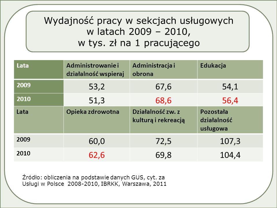LataAdministrowanie i działalność wspieraj Administracja i obrona Edukacja 2009 53,267,654,1 2010 51,368,656,4 LataOpieka zdrowotnaDziałalność zw.