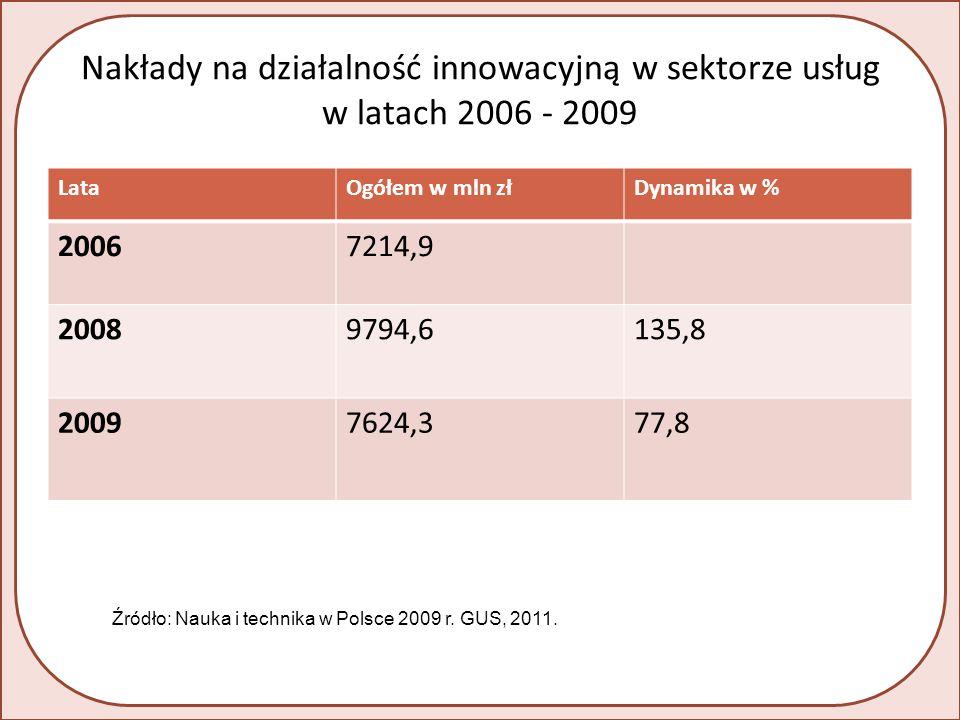 Nakłady na działalność innowacyjną w sektorze usług w latach 2006 - 2009 LataOgółem w mln złDynamika w % 20067214,9 20089794,6135,8 20097624,377,8 Źródło: Nauka i technika w Polsce 2009 r.