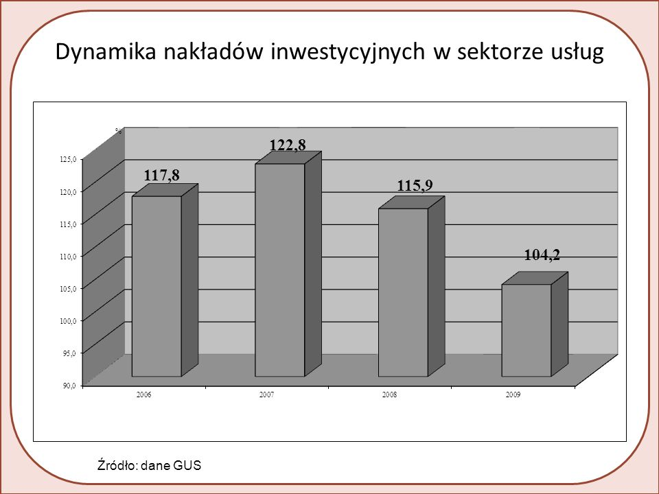 Dynamika nakładów inwestycyjnych w sektorze usług Źródło: dane GUS