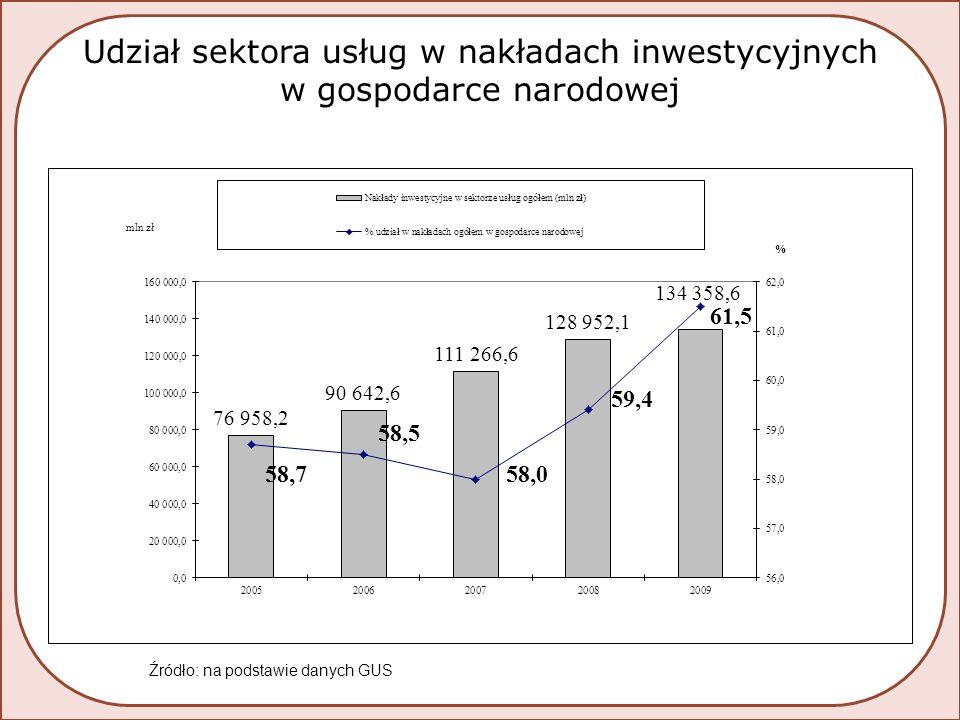 Udział sektora usług w nakładach inwestycyjnych w gospodarce narodowej Źródło: na podstawie danych GUS