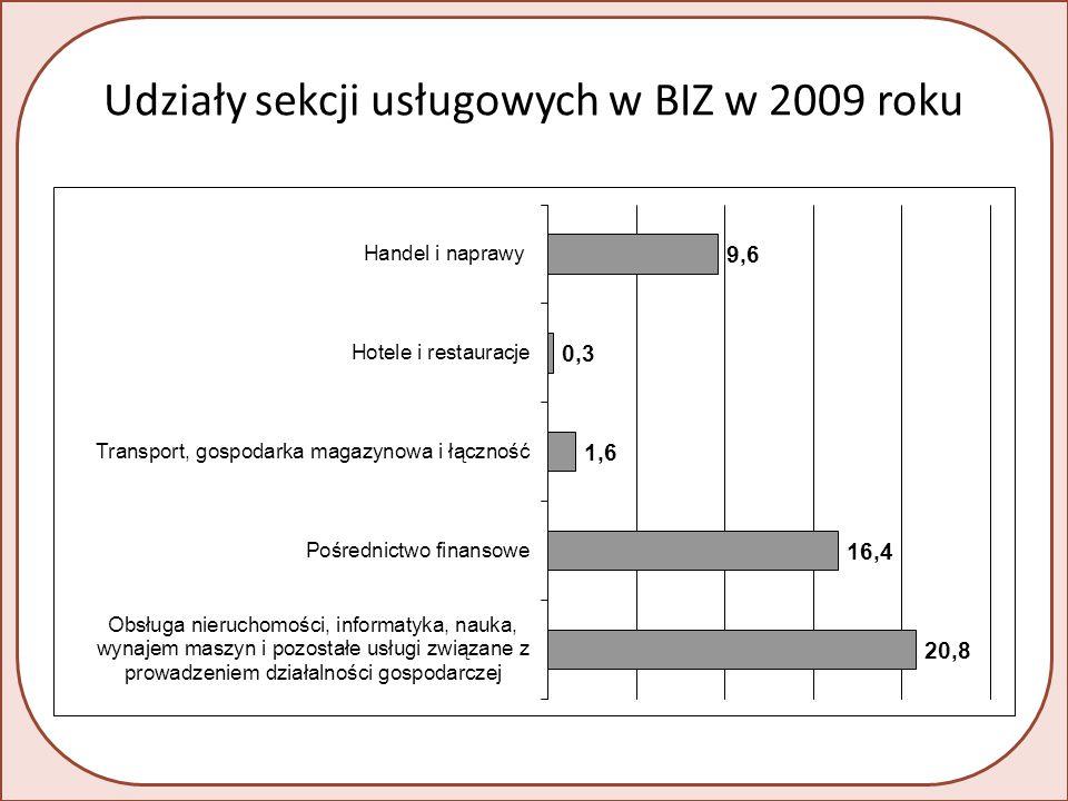 Udziały sekcji usługowych w BIZ w 2009 roku
