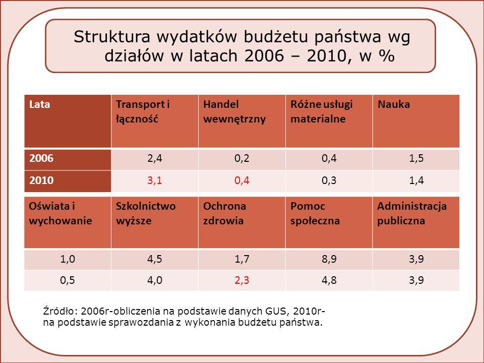LataTransport i łączność Handel wewnętrzny Różne usługi materialne Nauka 20062,40,20,41,5 20103,10,40,31,4 Oświata i wychowanie Szkolnictwo wyższe Ochrona zdrowia Pomoc społeczna Administracja publiczna 1,04,51,78,93,9 0,54,02,34,83,9 Struktura wydatków budżetu państwa wg działów w latach 2006 – 2010, w % Źródło: 2006r-obliczenia na podstawie danych GUS, 2010r- na podstawie sprawozdania z wykonania budżetu państwa.
