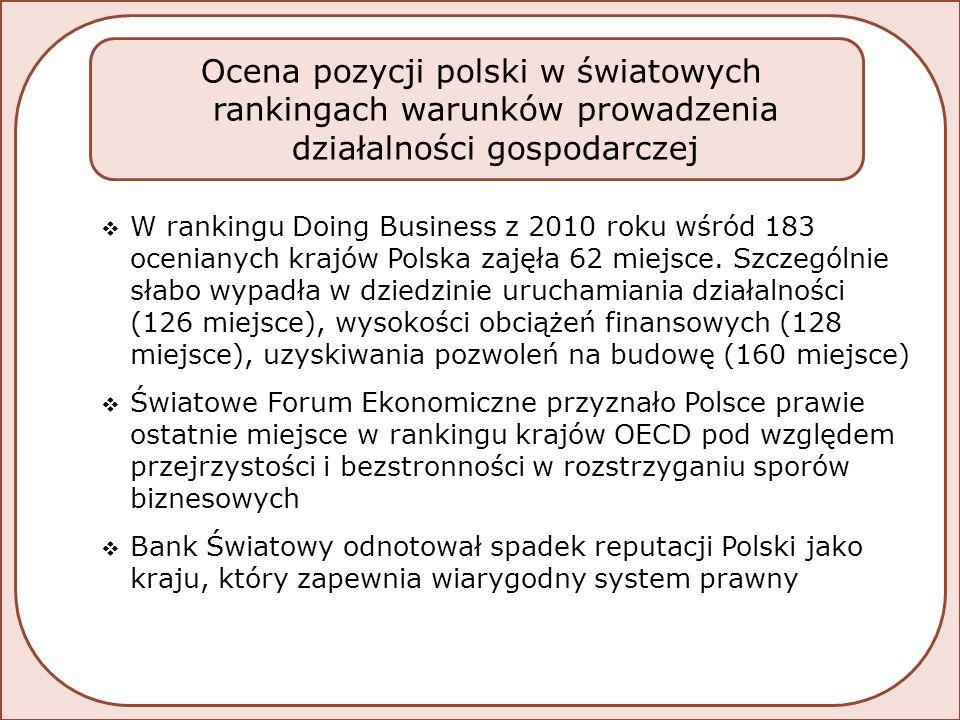  W rankingu Doing Business z 2010 roku wśród 183 ocenianych krajów Polska zajęła 62 miejsce.