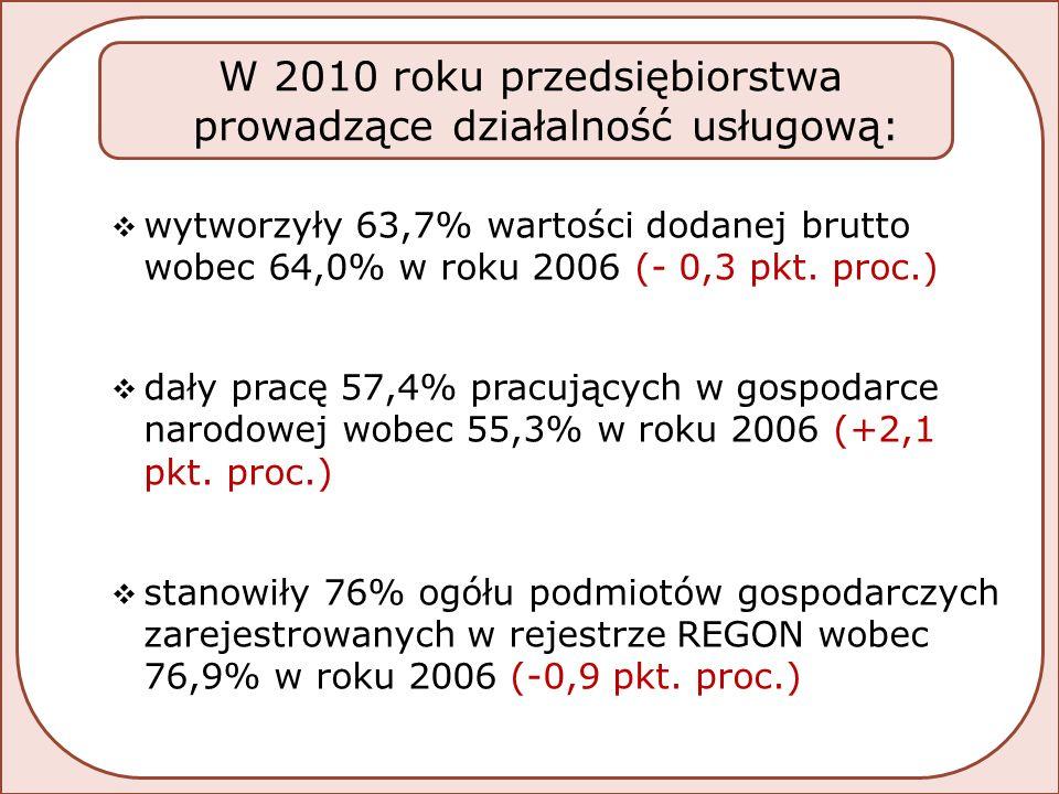  wytworzyły 63,7% wartości dodanej brutto wobec 64,0% w roku 2006 (- 0,3 pkt.
