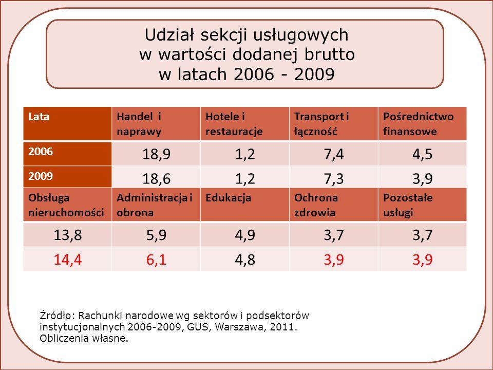 LataHandel i naprawy Hotele i restauracje Transport i łączność Pośrednictwo finansowe 2006 18,91,27,44,5 2009 18,61,27,33,9 Obsługa nieruchomości Administracja i obrona EdukacjaOchrona zdrowia Pozostałe usługi 13,85,94,93,7 14,46,14,83,9 Źródło: Rachunki narodowe wg sektorów i podsektorów instytucjonalnych 2006-2009, GUS, Warszawa, 2011.