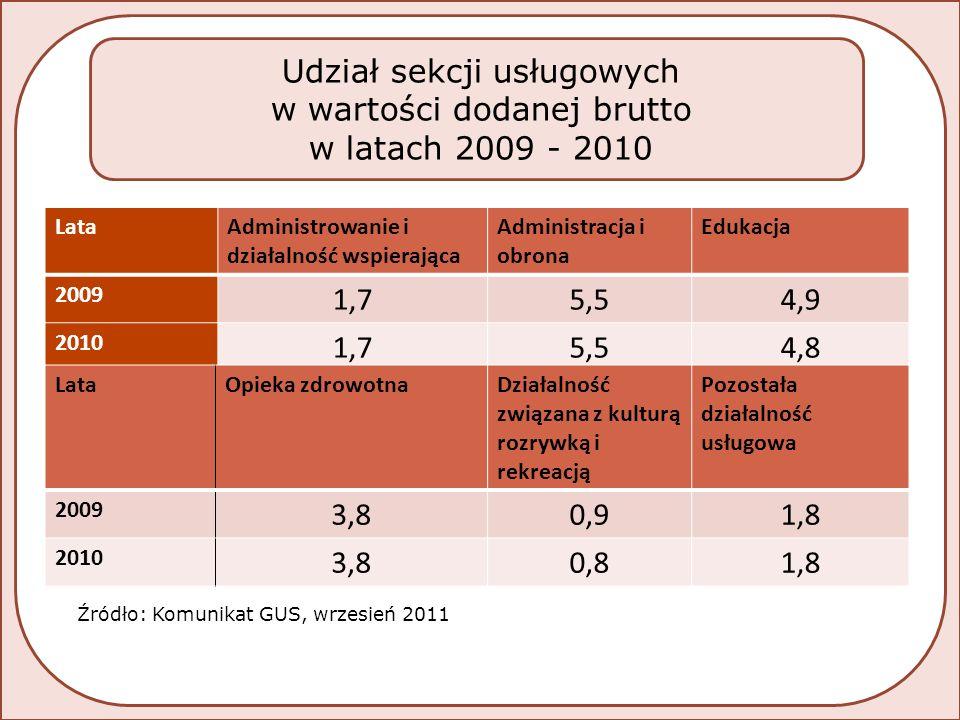 LataAdministrowanie i działalność wspierająca Administracja i obrona Edukacja 2009 1,75,54,9 2010 1,75,54,8 LataOpieka zdrowotnaDziałalność związana z kulturą rozrywką i rekreacją Pozostała działalność usługowa 2009 3,80,91,8 2010 3,80,81,8 Źródło: Komunikat GUS, wrzesień 2011 Udział sekcji usługowych w wartości dodanej brutto w latach 2009 - 2010
