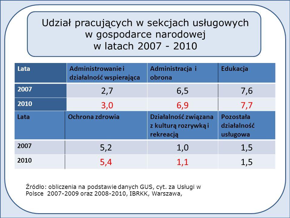 LataAdministrowanie i działalność wspierająca Administracja i obrona Edukacja 2007 2,76,57,6 2010 3,06,97,7 LataOchrona zdrowiaDziałalność związana z kulturą rozrywką i rekreacją Pozostała działalność usługowa 2007 5,21,01,5 2010 5,41,11,5 Udział pracujących w sekcjach usługowych w gospodarce narodowej w latach 2007 - 2010 Źródło: obliczenia na podstawie danych GUS, cyt.
