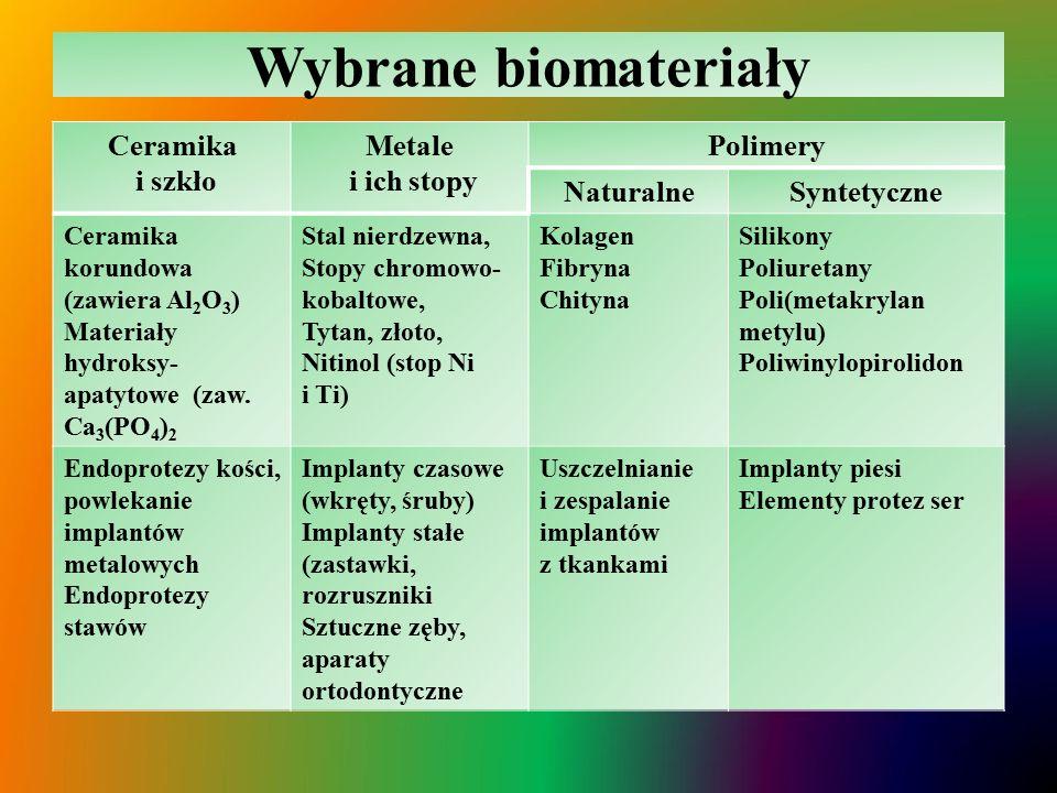 Wybrane biomateriały Ceramika i szkło Metale i ich stopy Polimery NaturalneSyntetyczne Ceramika korundowa (zawiera Al 2 O 3 ) Materiały hydroksy- apatytowe (zaw.