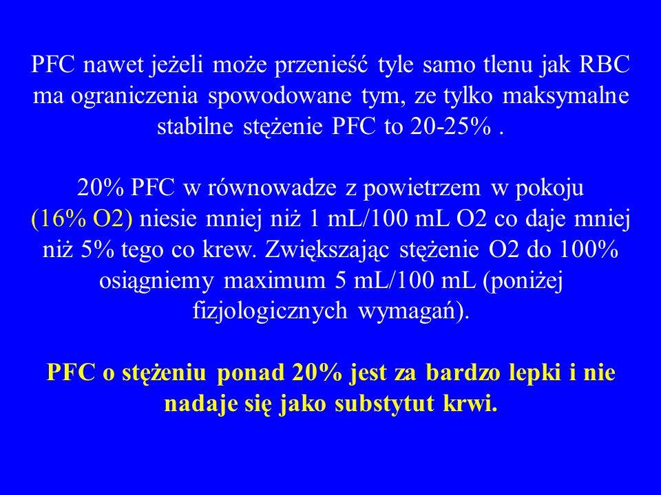 PFC nawet jeżeli może przenieść tyle samo tlenu jak RBC ma ograniczenia spowodowane tym, ze tylko maksymalne stabilne stężenie PFC to 20-25%. 20% PFC
