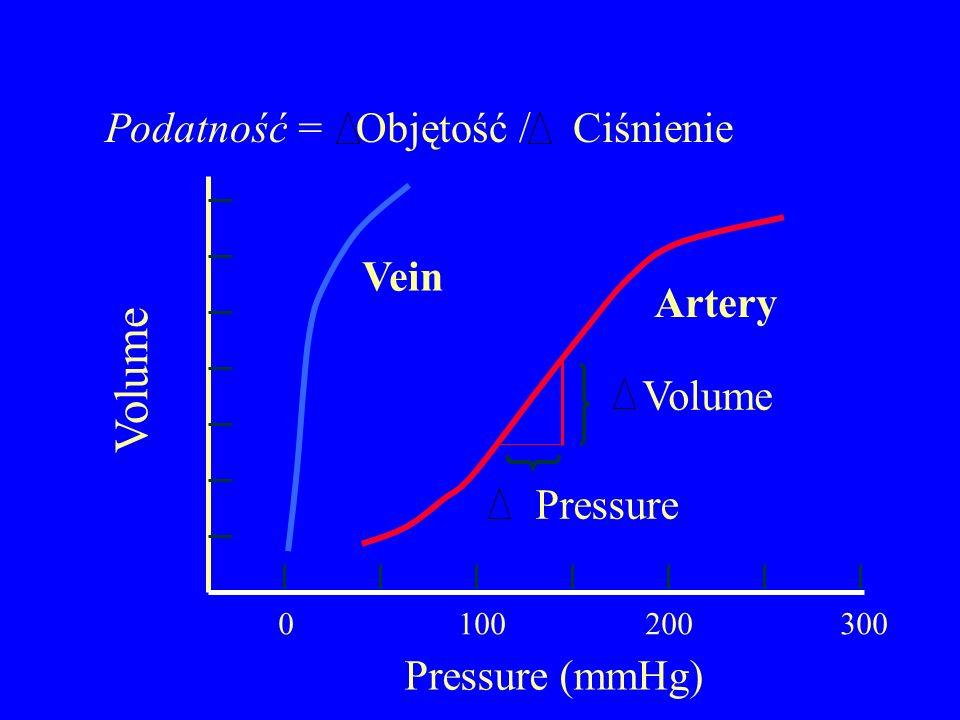 Volume Pressure (mmHg) Pressure Volume Vein Artery 0100200300 Podatność = Objętość / Ciśnienie