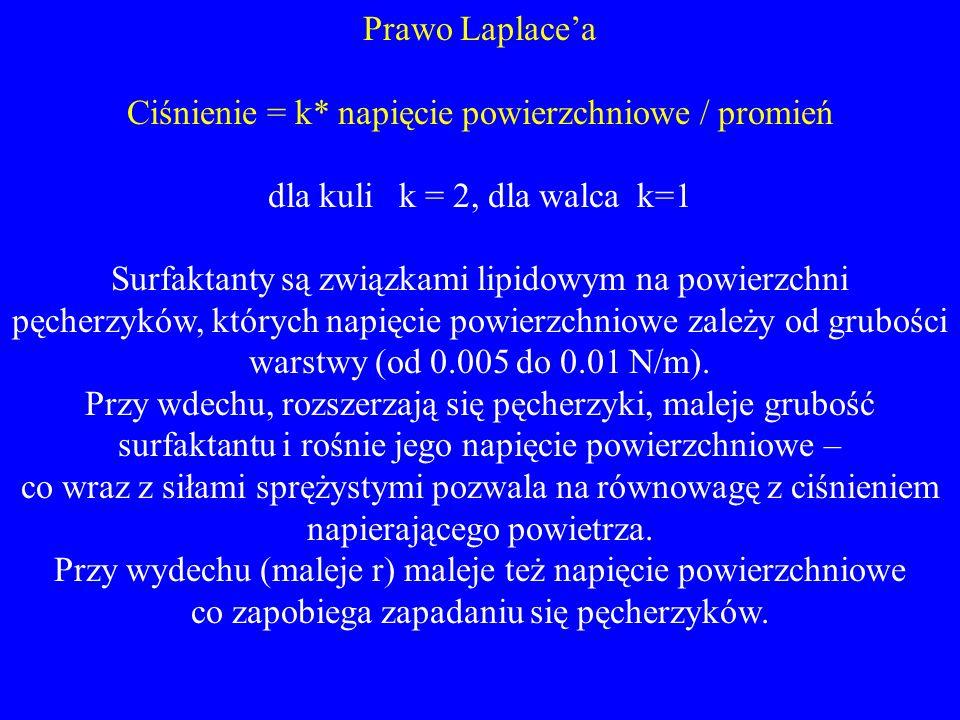 Prawo Laplace'a Ciśnienie = k* napięcie powierzchniowe / promień dla kuli k = 2, dla walca k=1 Surfaktanty są związkami lipidowym na powierzchni pęche