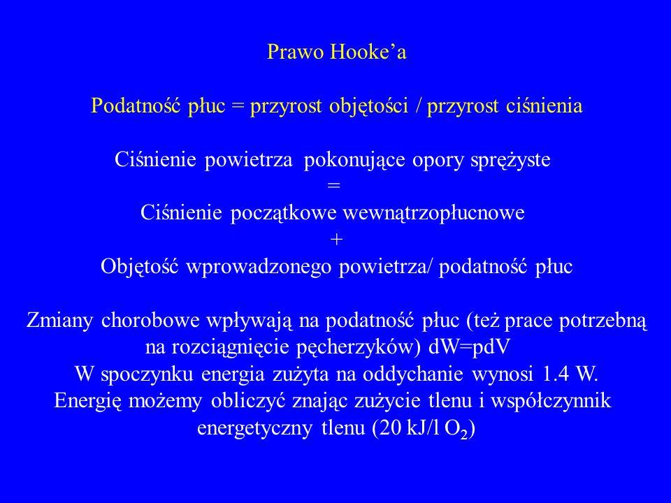 Prawo Hooke'a Podatność płuc = przyrost objętości / przyrost ciśnienia Ciśnienie powietrza pokonujące opory sprężyste = Ciśnienie początkowe wewnątrzo