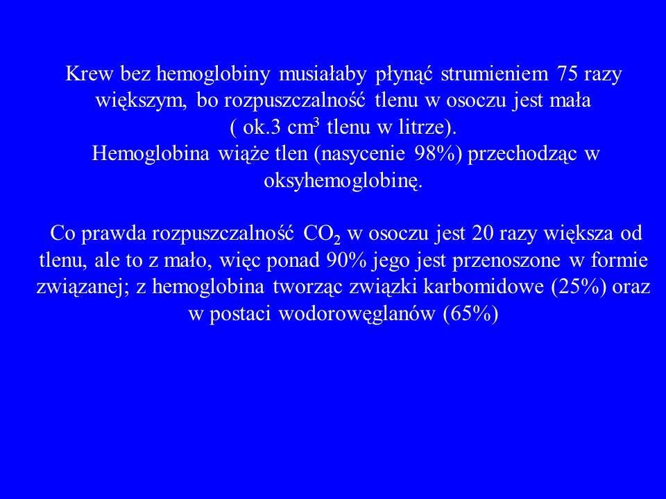 Krew bez hemoglobiny musiałaby płynąć strumieniem 75 razy większym, bo rozpuszczalność tlenu w osoczu jest mała ( ok.3 cm 3 tlenu w litrze). Hemoglobi