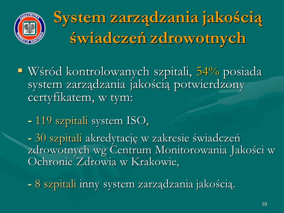 10  Wśród kontrolowanych szpitali, 54% posiada system zarządzania jakością potwierdzony certyfikatem, w tym: - 119 szpitali system ISO, - 30 szpitali akredytację w zakresie świadczeń zdrowotnych wg Centrum Monitorowania Jakości w Ochronie Zdrowia w Krakowie, - 8 szpitali inny system zarządzania jakością.