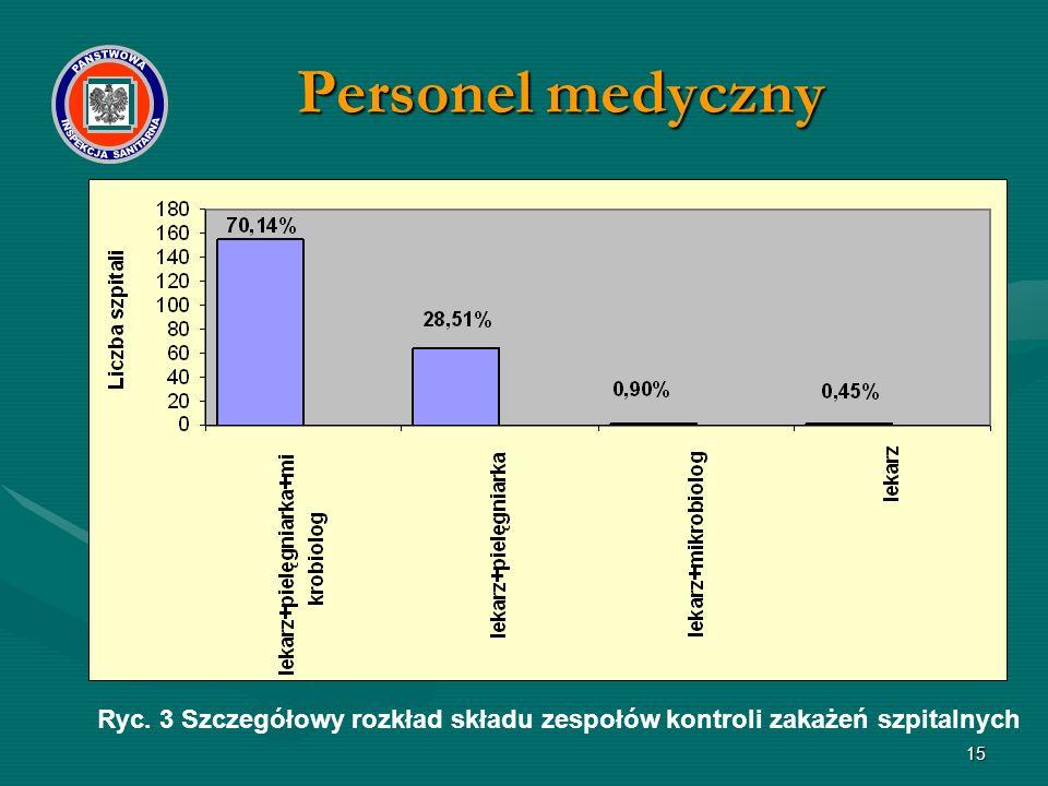 15 Ryc. 3 Szczegółowy rozkład składu zespołów kontroli zakażeń szpitalnych Personel medyczny