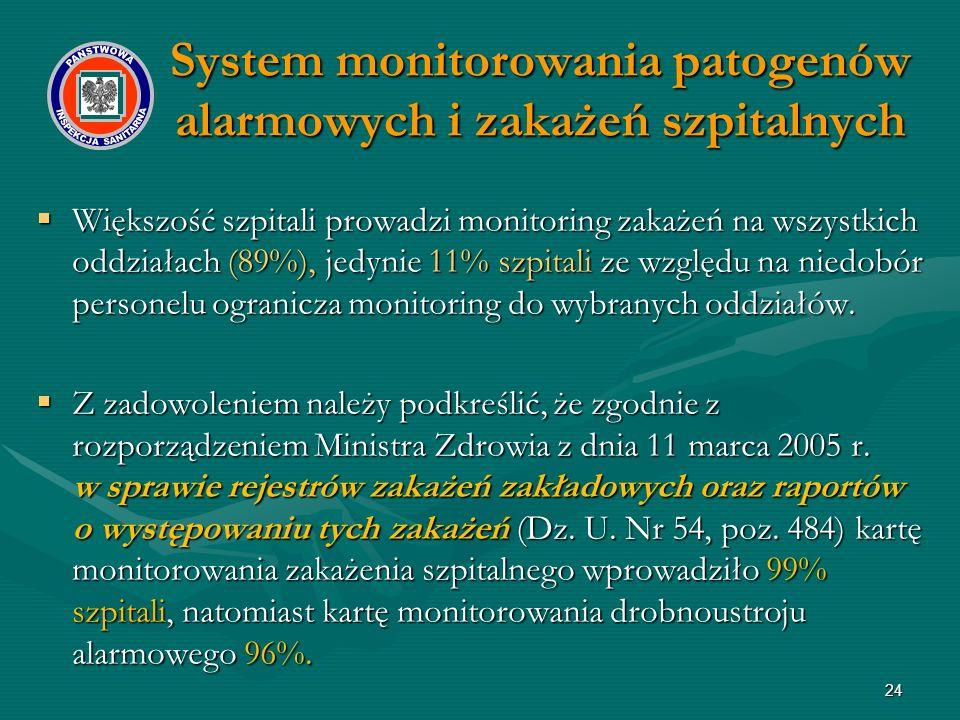 24 System monitorowania patogenów alarmowych i zakażeń szpitalnych  Większość szpitali prowadzi monitoring zakażeń na wszystkich oddziałach (89%), jedynie 11% szpitali ze względu na niedobór personelu ogranicza monitoring do wybranych oddziałów.