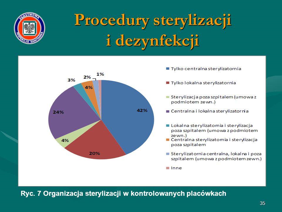 35 Ryc. 7 Organizacja sterylizacji w kontrolowanych placówkach Procedury sterylizacji i dezynfekcji