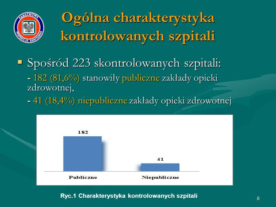 8  Spośród 223 skontrolowanych szpitali: - 182 (81,6%) stanowiły publiczne zakłady opieki zdrowotnej, - 41 (18,4%) niepubliczne zakłady opieki zdrowotnej Ryc.1 Charakterystyka kontrolowanych szpitali Ogólna charakterystyka kontrolowanych szpitali