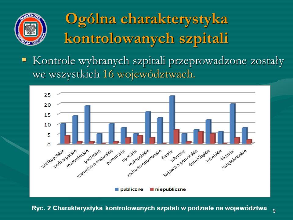9  Kontrole wybranych szpitali przeprowadzone zostały we wszystkich 16 województwach. Ryc. 2 Charakterystyka kontrolowanych szpitali w podziale na wo