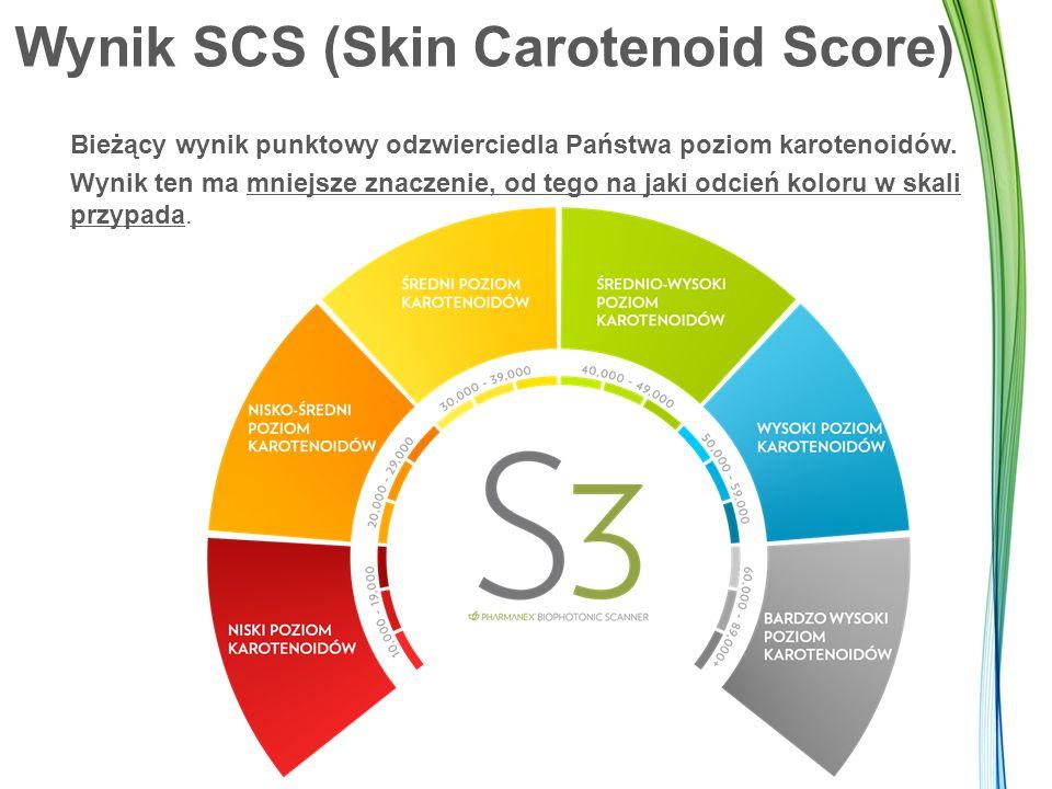 Wynik SCS (Skin Carotenoid Score) Bieżący wynik punktowy odzwierciedla Państwa poziom karotenoidów.