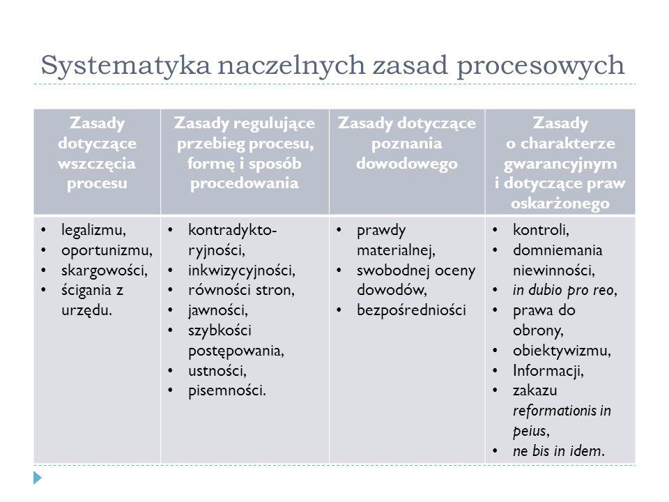Systematyka naczelnych zasad procesowych Zasady dotyczące wszczęcia procesu Zasady regulujące przebieg procesu, formę i sposób procedowania Zasady dot