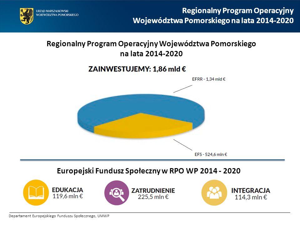 Tabela finansowa RPO WP 2014 - 2020 (EUR) Oś Priorytetowa DziałanieAlokacja EU 3Edukacja OGÓŁEM OP 3 119 579 843 3.1Edukacja przedszkolna 33 063 826 3.2Edukacja ogólna 61 404 250 3.3Edukacja zawodowa 25 111 767 5Zatrudnienie OGÓŁEM OP 5 225 468 821 5.1Aktywizacja zawodowa osób bezrobotnych – projekty PUP 64 484 083 5.2Aktywizacja zawodowa osób pozostających bez pracy 34 722 198 5.3Opieka nad dziećmi do lat 3 27 056 259 5.4Zdrowie na rynku pracy 18 037 505 5.5Kształcenie ustawiczne 45 093 764 5.6Adaptacyjność pracowników 18 037 506 5.7Nowe mikroprzedsiębiorstwa 18 037 506 6Integracja OGÓŁEM OP 6 114 306 948 6.1Aktywna integracja 74 299 516 6.2Usługi społeczne 25 147 529 6.3Ekonomia społeczna 14 859 903 EFS459 355 612