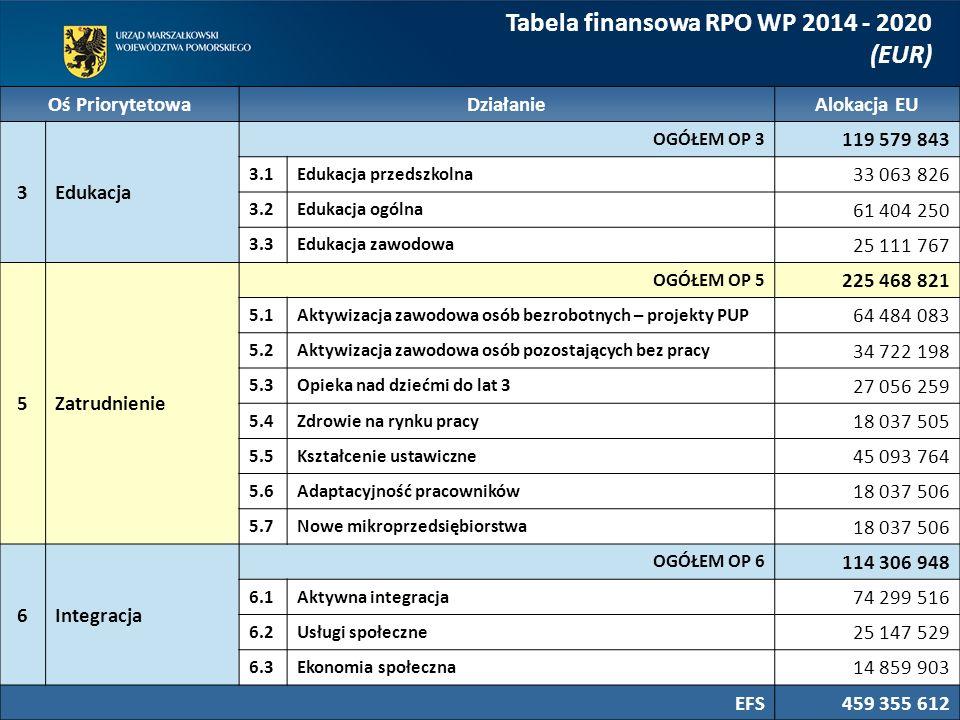 Tabela finansowa RPO WP 2014 - 2020 (EUR) Oś Priorytetowa DziałanieAlokacja EU 3Edukacja OGÓŁEM OP 3 119 579 843 3.1Edukacja przedszkolna 33 063 826 3
