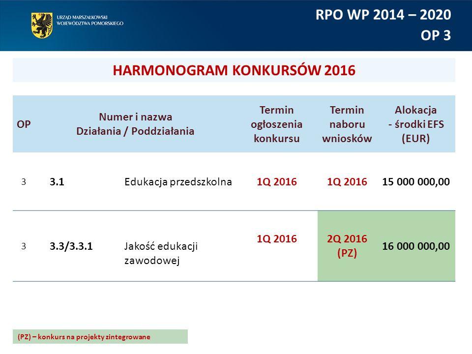 OP Numer i nazwa Działania / Poddziałania Termin ogłoszenia konkursu Termin naboru wniosków Alokacja - środki EFS (EUR) 3 3.1Edukacja przedszkolna1Q 2