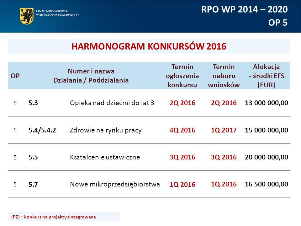 OP Numer i nazwa Działania / Poddziałania Termin ogłoszenia konkursu Termin naboru wniosków Alokacja - środki EFS (EUR) 5 5.3Opieka nad dziećmi do lat