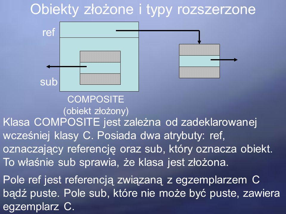 Obiekty złożone i typy rozszerzone ref sub COMPOSITE (obiekt złożony) Klasa COMPOSITE jest zależna od zadeklarowanej wcześniej klasy C.
