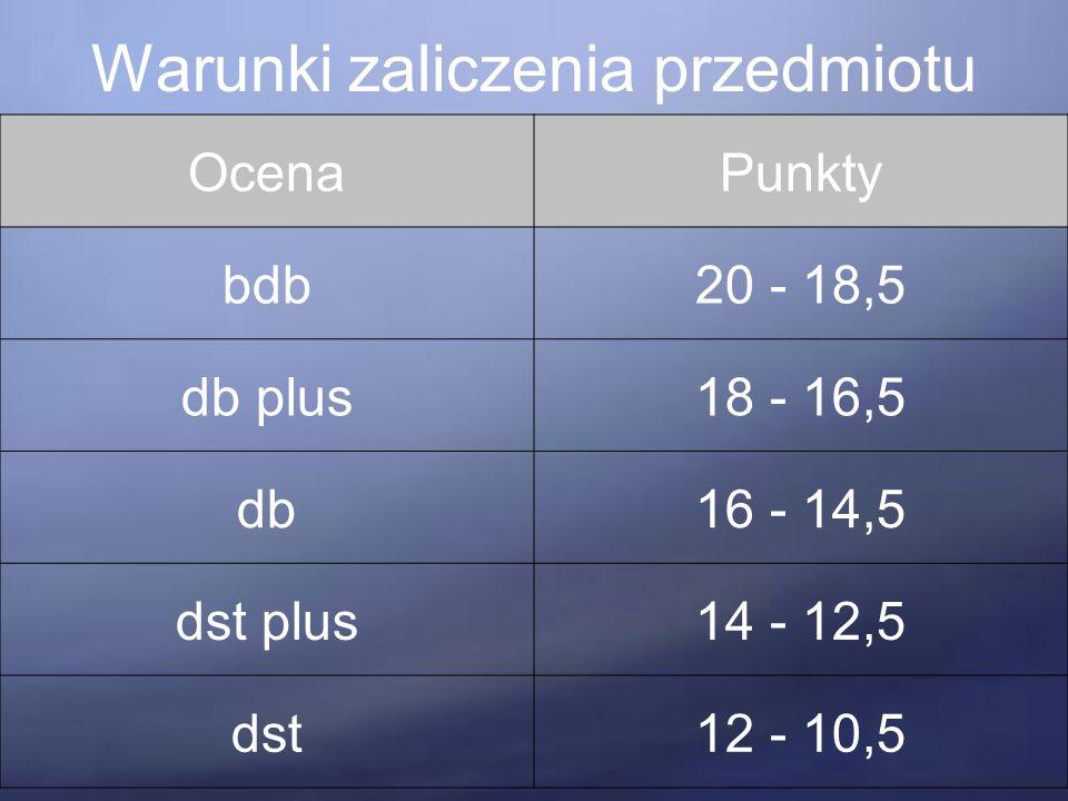 Warunki zaliczenia przedmiotu OcenaPunkty bdb20 - 18,5 db plus18 - 16,5 db16 - 14,5 dst plus14 - 12,5 dst12 - 10,5