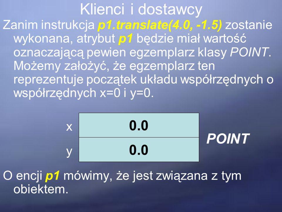 Klienci i dostawcy Zanim instrukcja p1.translate(4.0, -1.5) zostanie wykonana, atrybut p1 będzie miał wartość oznaczającą pewien egzemplarz klasy POINT.