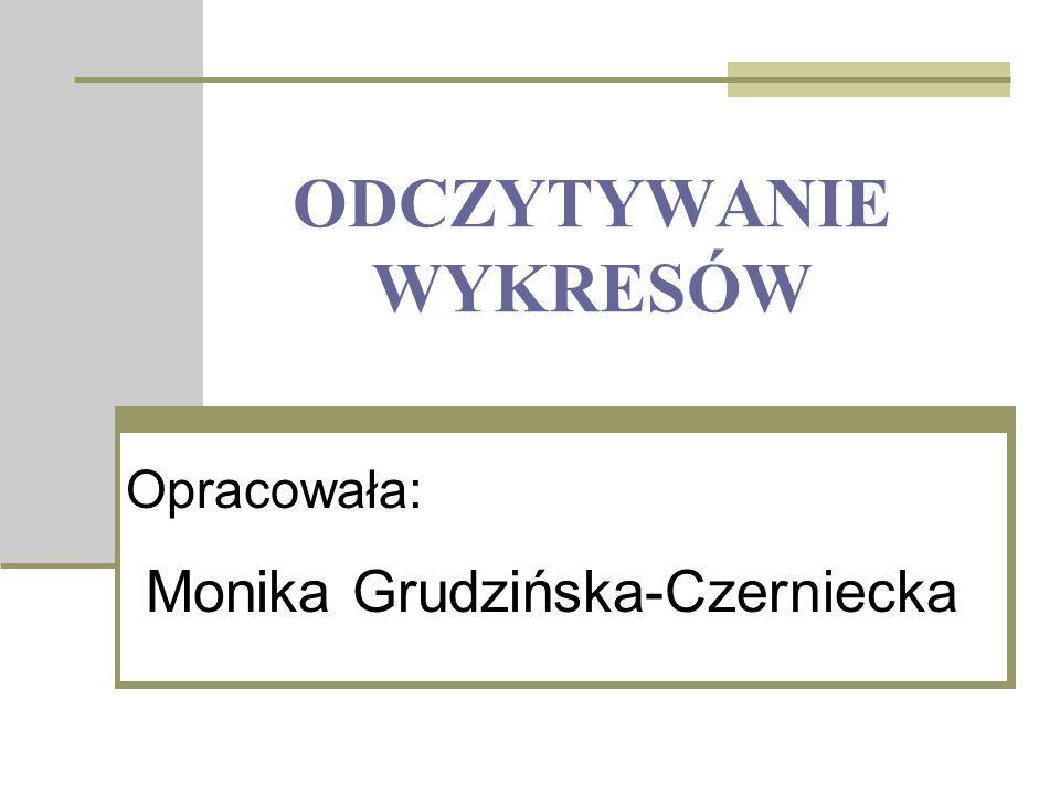ODCZYTYWANIE WYKRESÓW Opracowała: Monika Grudzińska-Czerniecka