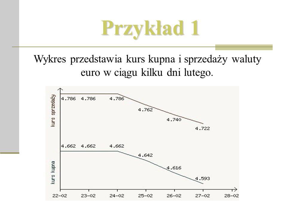 Przykład 1 Wykres przedstawia kurs kupna i sprzedaży waluty euro w ciągu kilku dni lutego.