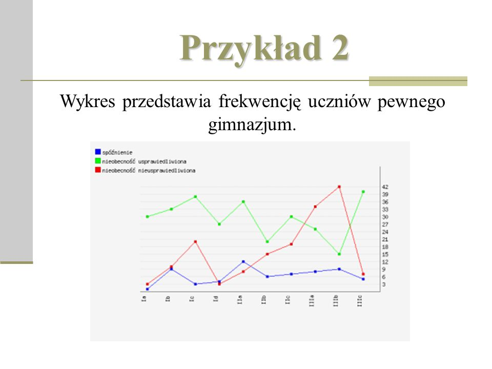 Przykład 2 Wykres przedstawia frekwencję uczniów pewnego gimnazjum.