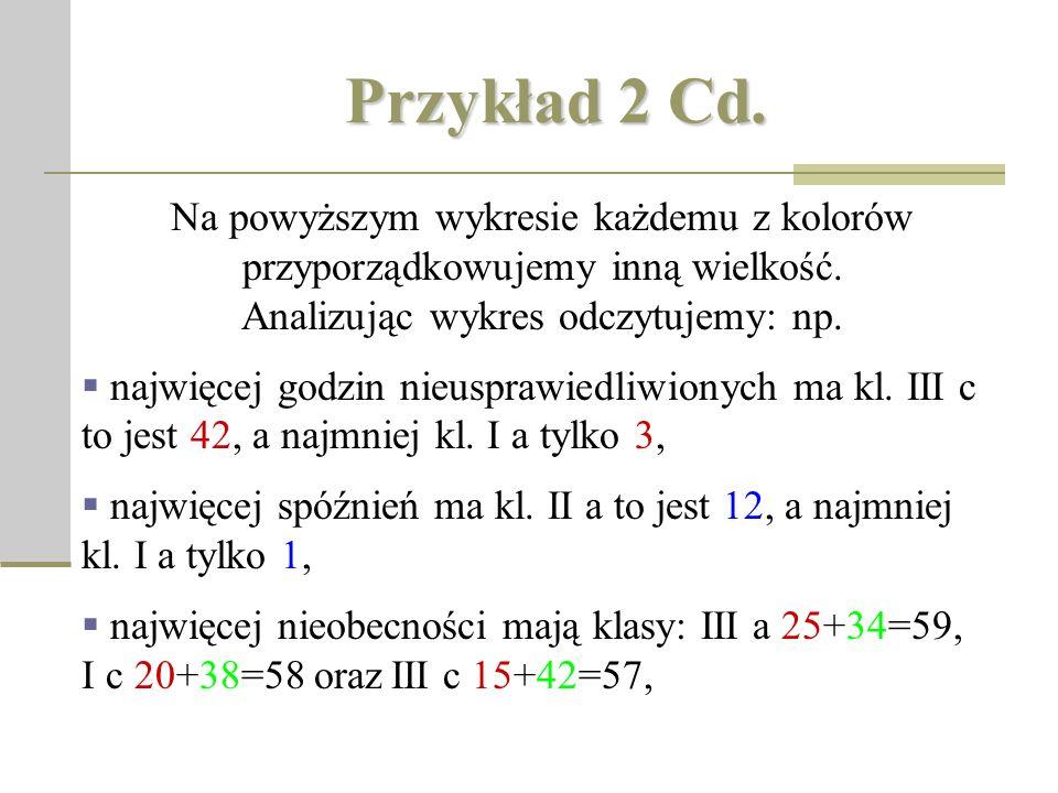 Przykład 2Cd. Przykład 2 Cd.