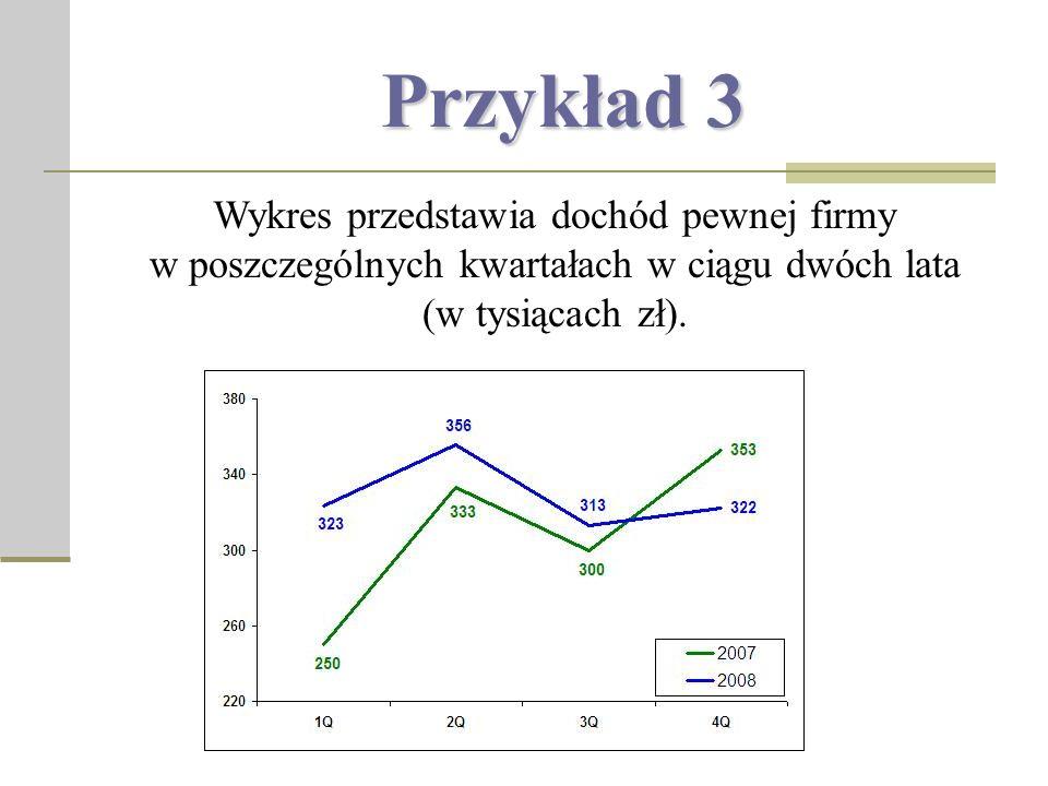 Przykład 3 Wykres przedstawia dochód pewnej firmy w poszczególnych kwartałach w ciągu dwóch lata (w tysiącach zł).