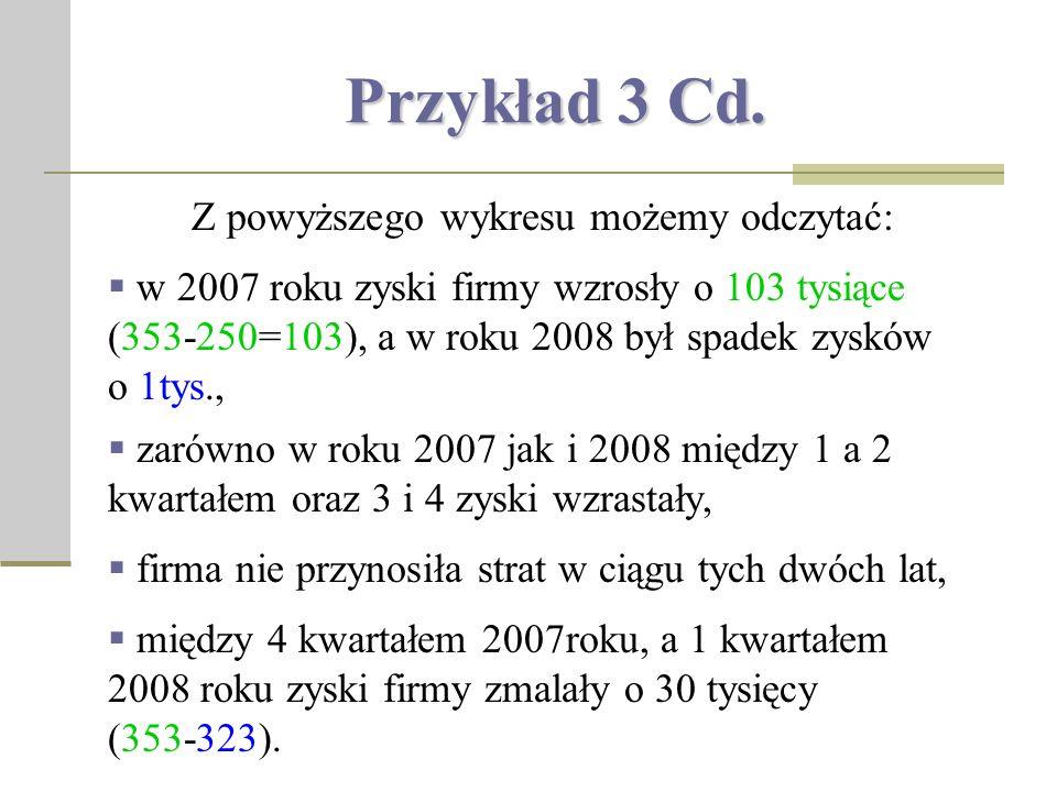 Przykład 3Cd. Przykład 3 Cd.