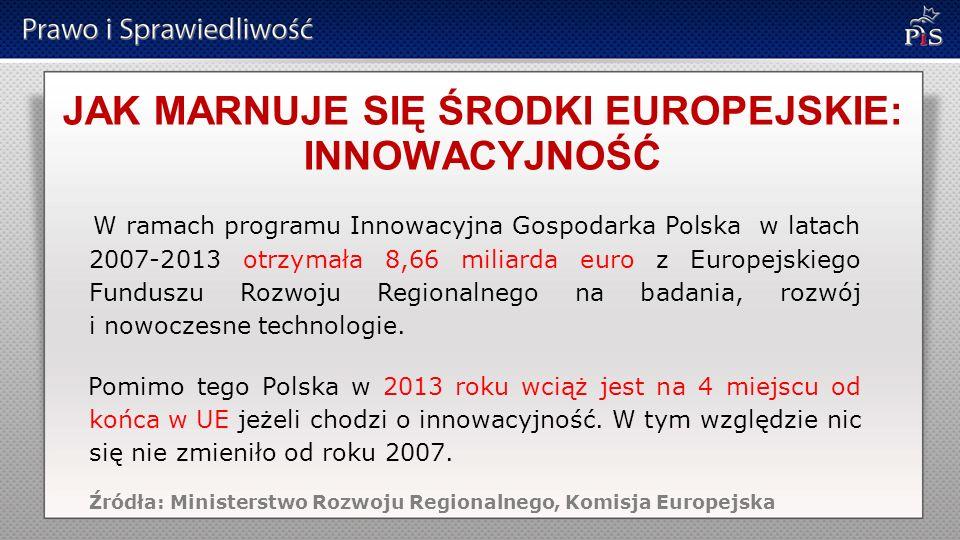 JAK MARNUJE SIĘ ŚRODKI EUROPEJSKIE: INNOWACYJNOŚĆ W ramach programu Innowacyjna Gospodarka Polska w latach 2007-2013 otrzymała 8,66 miliarda euro z Europejskiego Funduszu Rozwoju Regionalnego na badania, rozwój i nowoczesne technologie.