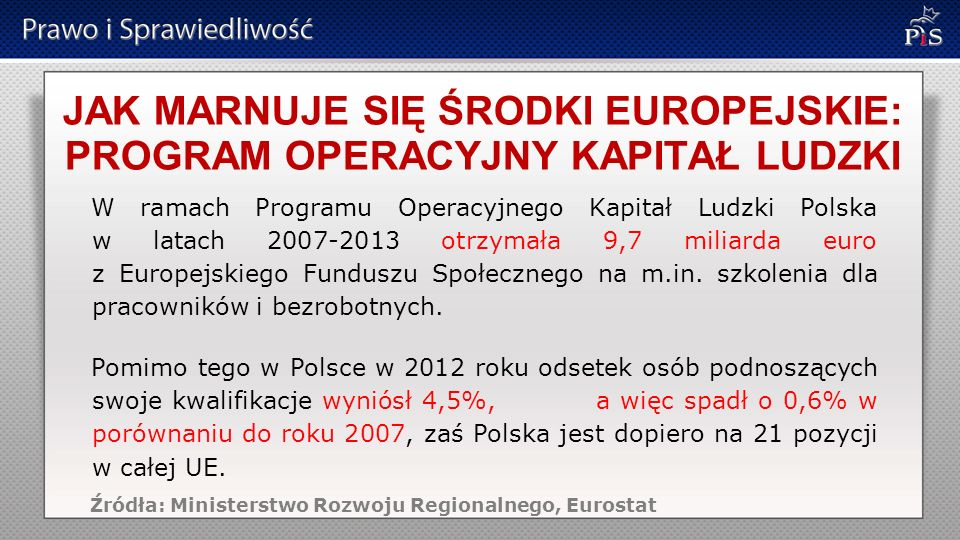 JAK MARNUJE SIĘ ŚRODKI EUROPEJSKIE: PROGRAM OPERACYJNY KAPITAŁ LUDZKI W ramach Programu Operacyjnego Kapitał Ludzki Polska w latach 2007-2013 otrzymała 9,7 miliarda euro z Europejskiego Funduszu Społecznego na m.in.