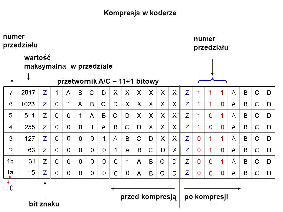 numer przedziału wartość maksymalna w przedziale bit znaku numer przedziału przed kompresją po kompresji Kompresja w koderze przetwornik A/C – 11+1 bitowy