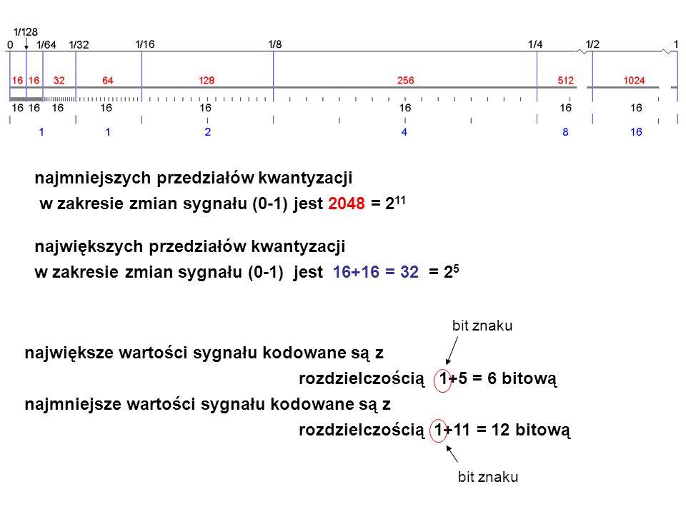 największe wartości sygnału kodowane są z rozdzielczością 1+5 = 6 bitową najmniejsze wartości sygnału kodowane są z rozdzielczością 1+11 = 12 bitową najmniejszych przedziałów kwantyzacji w zakresie zmian sygnału (0-1) jest 2048 = 2 11 największych przedziałów kwantyzacji w zakresie zmian sygnału (0-1) jest 16+16 = 32 = 2 5 bit znaku