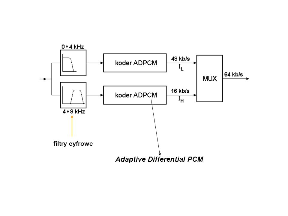 filtry cyfrowe Adaptive Differential PCM