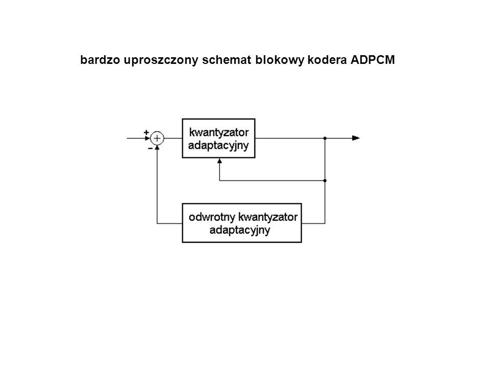 bardzo uproszczony schemat blokowy kodera ADPCM