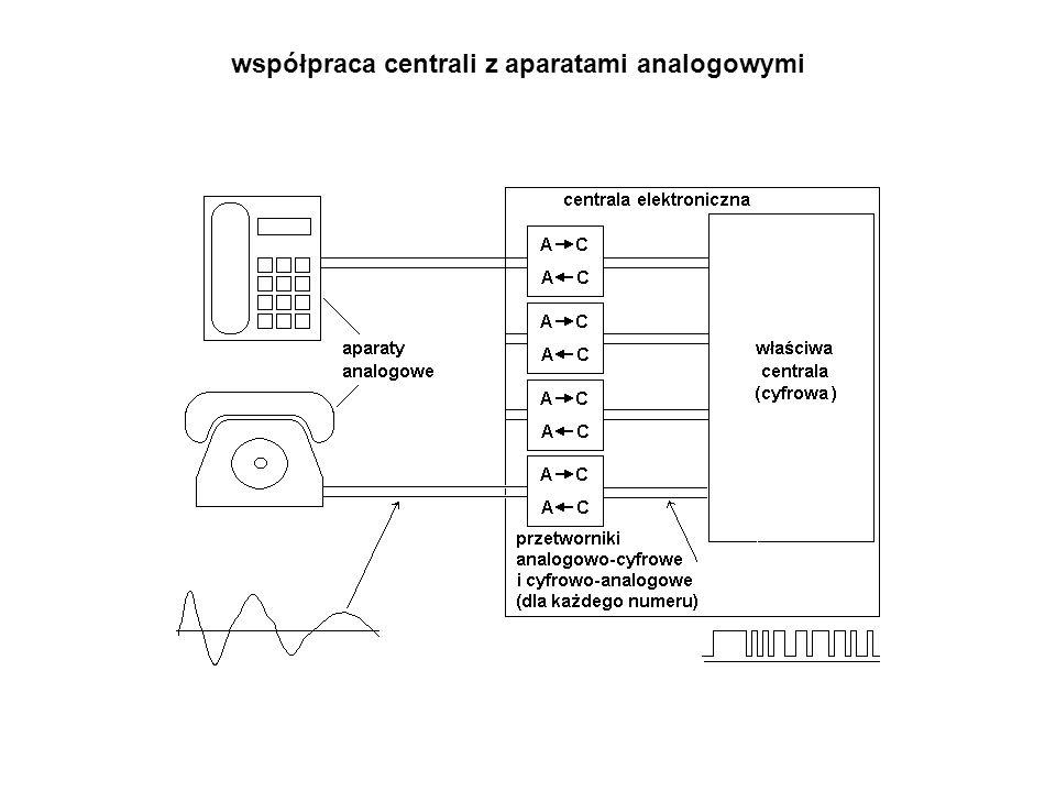 współpraca centrali z aparatami analogowymi