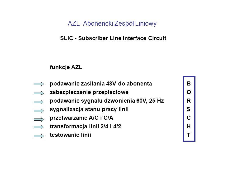 AZL- Abonencki Zespół Liniowy SLIC - Subscriber Line Interface Circuit podawanie zasilania 48V do abonentaB zabezpieczenie przepięciowe O podawanie sygnału dzwonienia 60V, 25 Hz R sygnalizacja stanu pracy liniiS przetwarzanie A/C i C/AC transformacja linii 2/4 i 4/2 H testowanie liniiT funkcje AZL