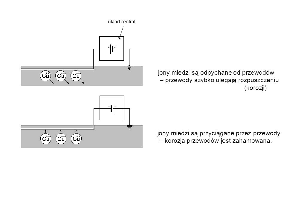 jony miedzi są odpychane od przewodów – przewody szybko ulegają rozpuszczeniu (korozji) jony miedzi są przyciągane przez przewody – korozja przewodów