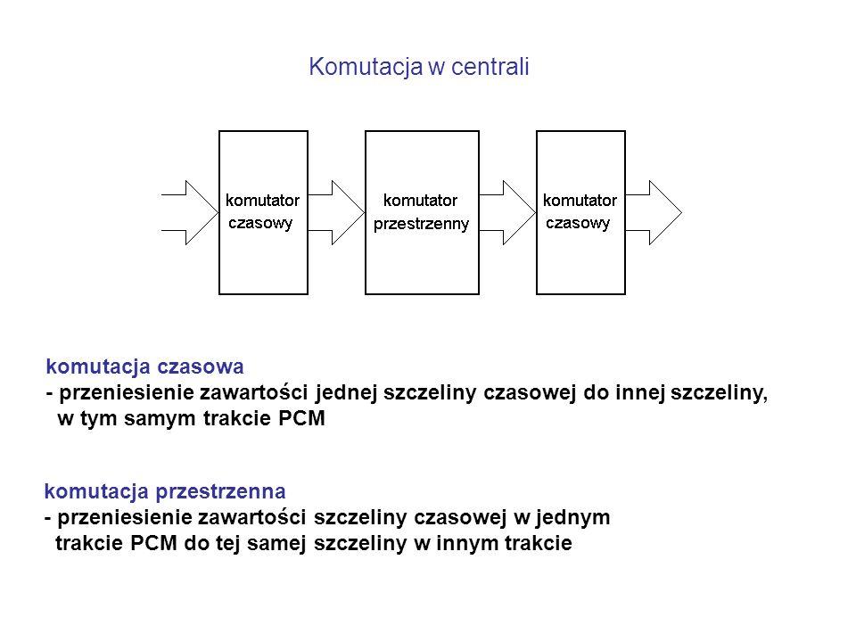 Komutacja w centrali komutacja czasowa - przeniesienie zawartości jednej szczeliny czasowej do innej szczeliny, w tym samym trakcie PCM komutacja przestrzenna - przeniesienie zawartości szczeliny czasowej w jednym trakcie PCM do tej samej szczeliny w innym trakcie