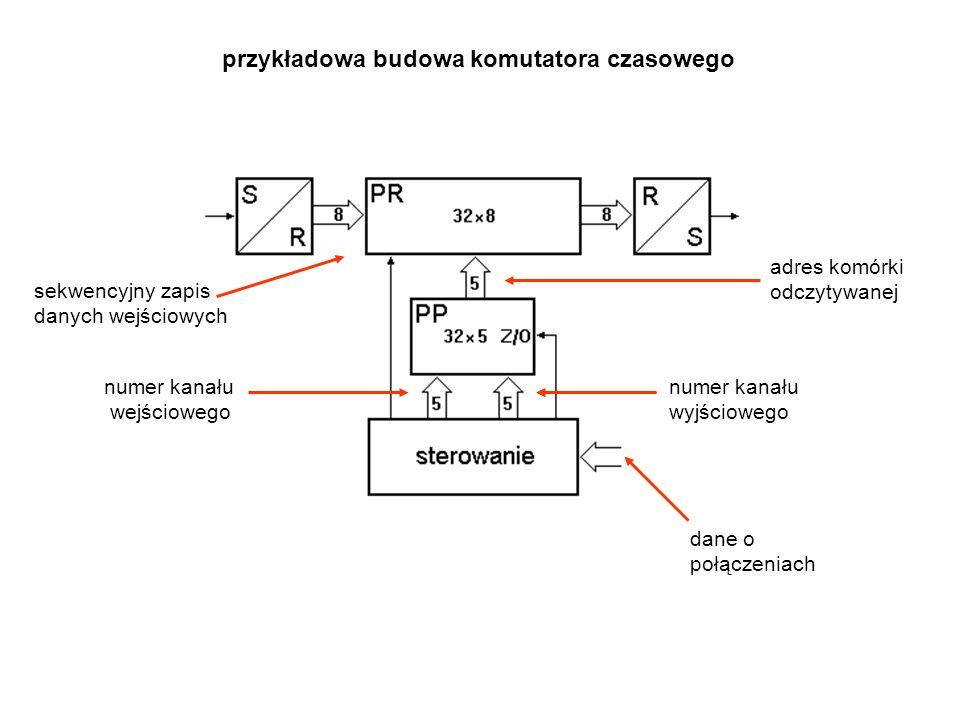 przykładowa budowa komutatora czasowego adres komórki odczytywanej numer kanału wejściowego numer kanału wyjściowego dane o połączeniach sekwencyjny zapis danych wejściowych