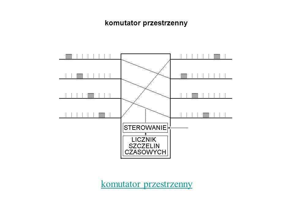komutator przestrzenny